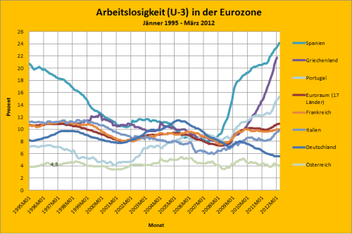 Total Unemployment in Euroarea (January 1995 - March 2012)
