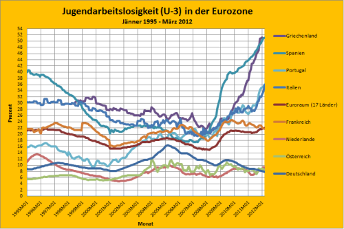 Youth Unemployment in Euroarea (January 1995 - March 2012)